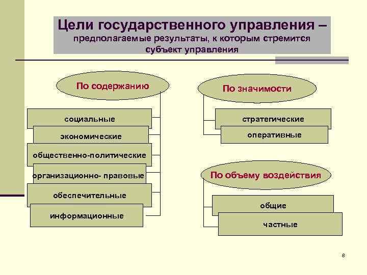 Цели государственного управления – предполагаемые результаты, к которым стремится субъект управления По содержанию По