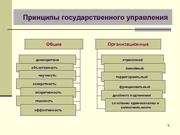 Принципы государственного управления Общие Организационные демократизм отраслевой объективность линейный научность конкретность оперативность гласность эффективность
