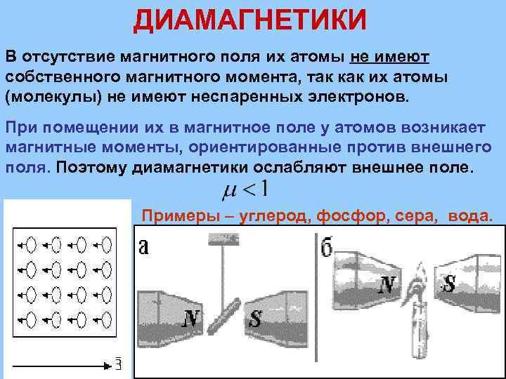 ДИАМАГНЕТИКИ В отсутствие магнитного поля их атомы не имеют собственного магнитного момента, так как