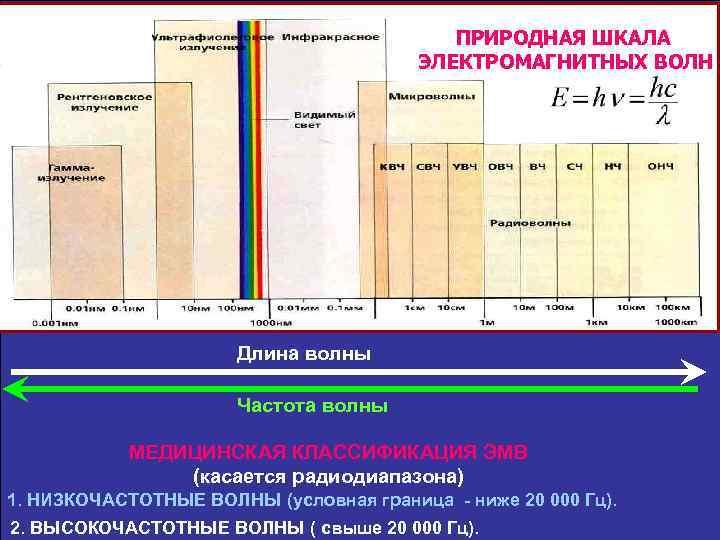 ПРИРОДНАЯ ШКАЛА ЭЛЕКТРОМАГНИТНЫХ ВОЛН Длина волны Частота волны МЕДИЦИНСКАЯ КЛАССИФИКАЦИЯ ЭМВ (касается радиодиапазона) 1.