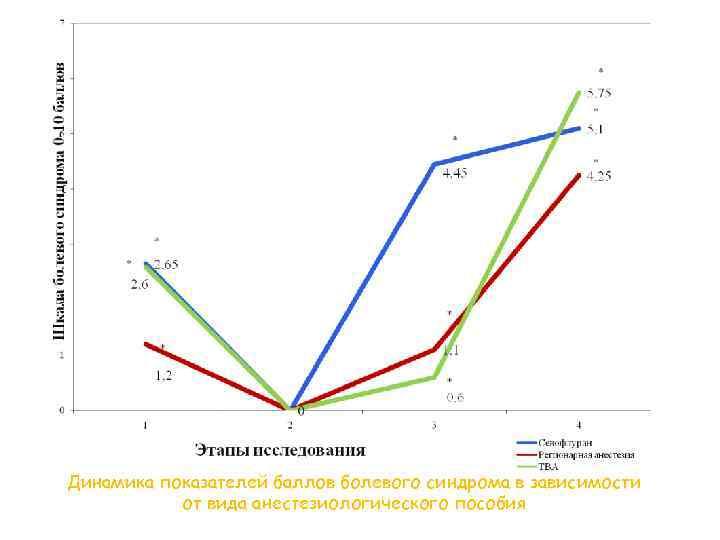 Динамика показателей баллов болевого синдрома в зависимости от вида анестезиологического пособия