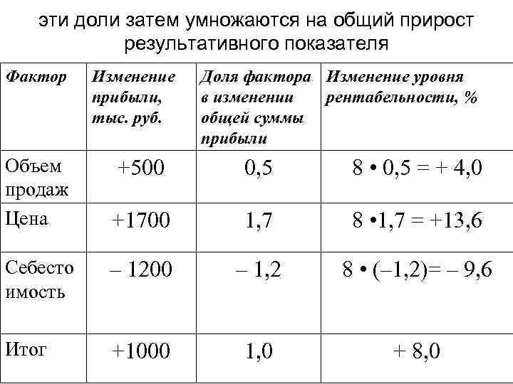 эти доли затем умножаются на общий прирост результативного показателя Фактор Объем продаж Цена Изменение