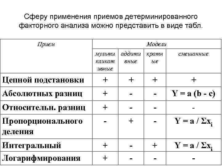 Сферу применения приемов детерминированного факторного анализа можно представить в виде табл. Прием Модели мульти