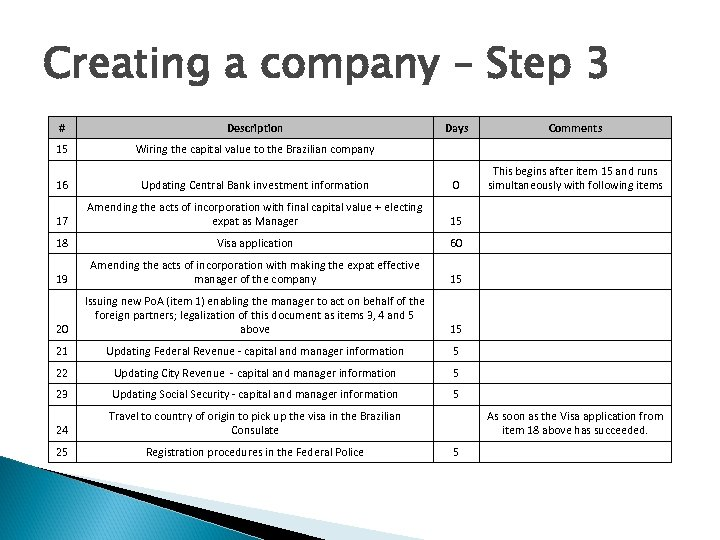 Creating a company – Step 3 # Description Days Comments 15 Wiring the capital