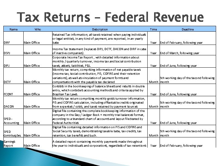 Tax Returns – Federal Revenue Name DIRF Who Main Office Description Retained Tax information;