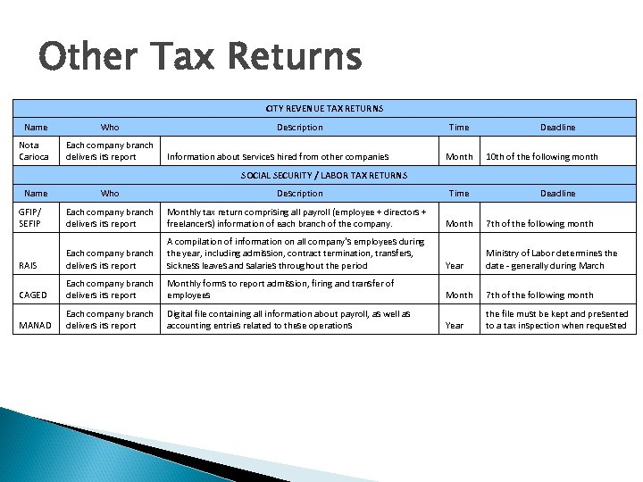 Other Tax Returns CITY REVENUE TAX RETURNS Name Who Nota Carioca Each company branch