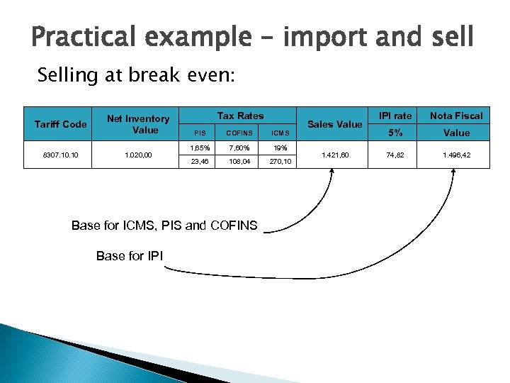 Practical example – import and sell Selling at break even: Tariff Code Net Inventory
