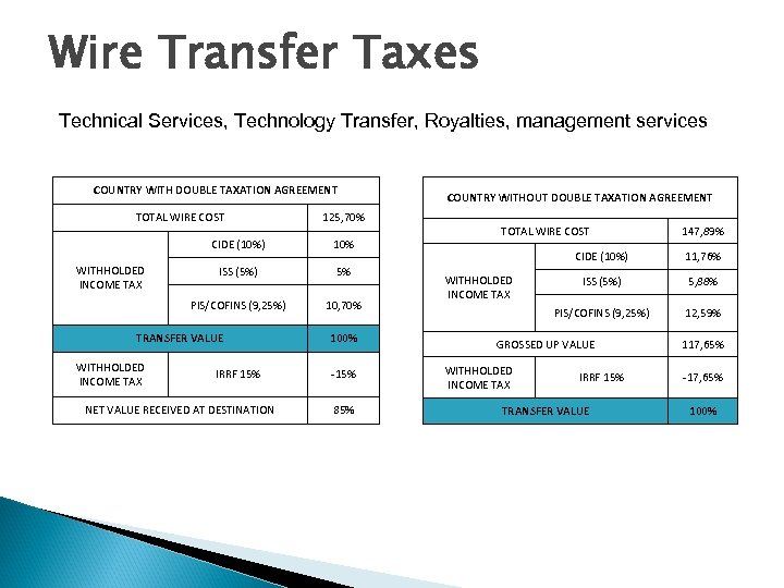 Wire Transfer Taxes Technical Services, Technology Transfer, Royalties, management services COUNTRY WITH DOUBLE TAXATION