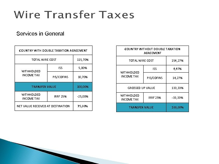 Services in General COUNTRY WITH DOUBLE TAXATION AGREEMENT TOTAL WIRE COST WITHHOLDED INCOME TAX