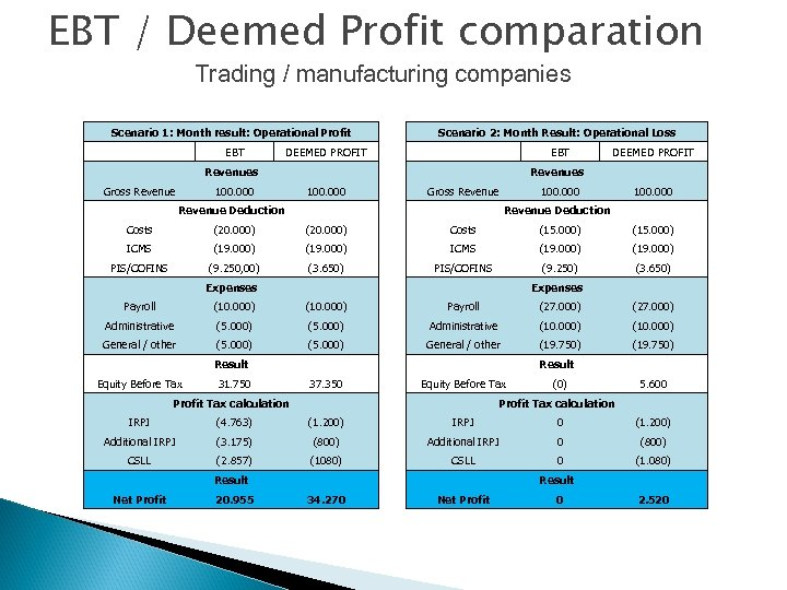EBT / Deemed Profit comparation Trading / manufacturing companies Scenario 1: Month result: Operational