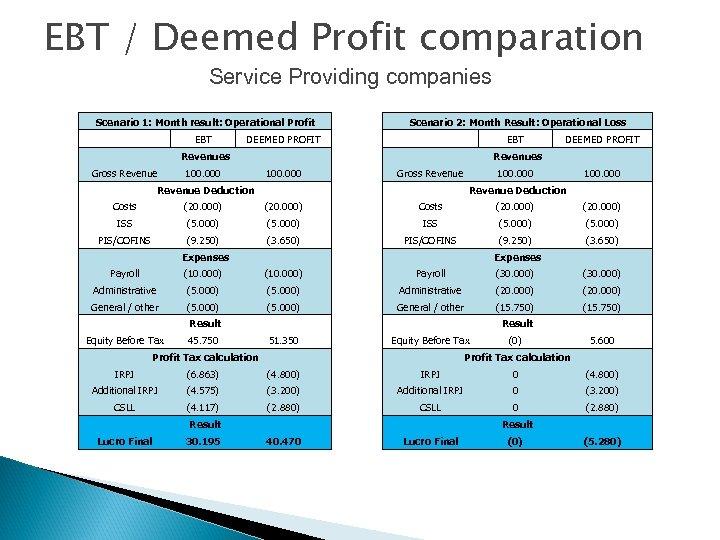 EBT / Deemed Profit comparation Service Providing companies Scenario 1: Month result: Operational Profit