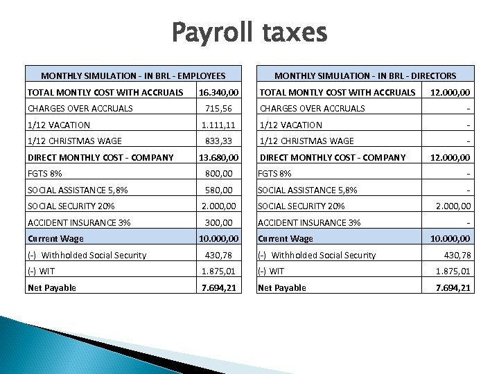 Payroll taxes MONTHLY SIMULATION - IN BRL - EMPLOYEES TOTAL MONTLY COST WITH ACCRUALS