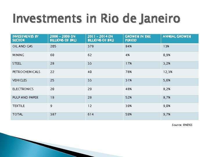 Investments in Rio de Janeiro INVESTMENTS BY SECTOR 2006 – 2009 (IN BILLIONS OF