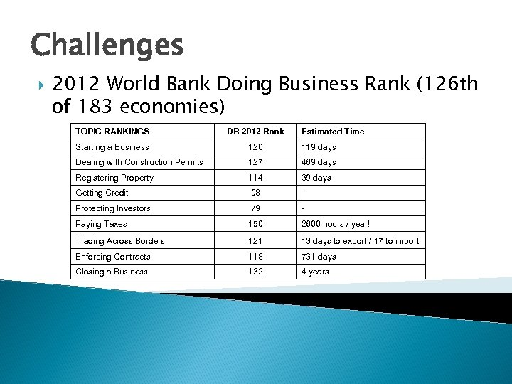 Challenges 2012 World Bank Doing Business Rank (126 th of 183 economies) TOPIC RANKINGS