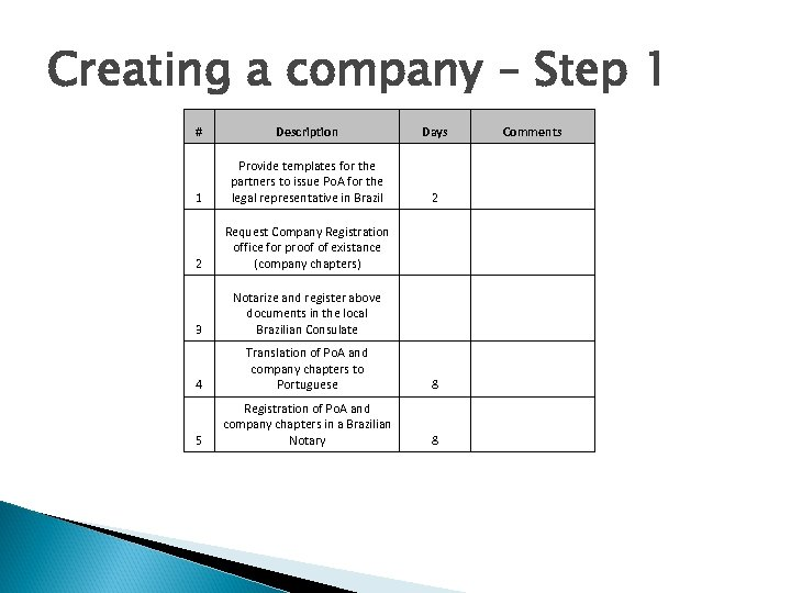 Creating a company – Step 1 # Description Days Comments 1 Provide templates for