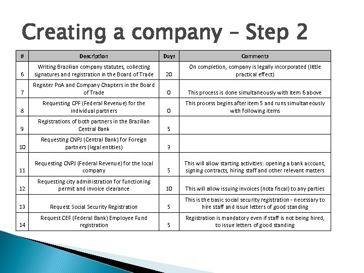 Creating a company – Step 2 # Description Days Comments 6 Writing Brazilian company