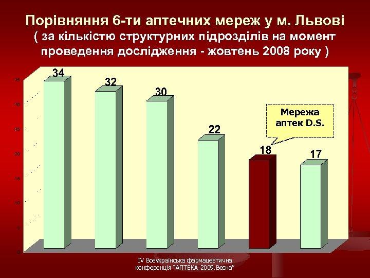 Порівняння 6 -ти аптечних мереж у м. Львові ( за кількістю структурних підрозділів на