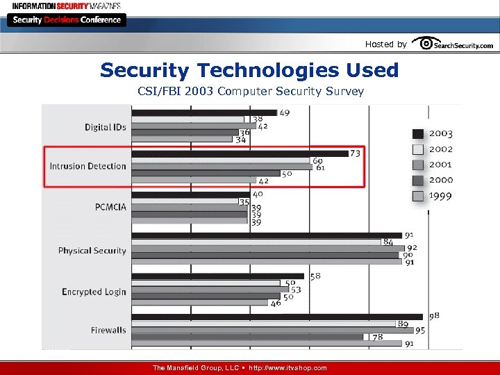 Hosted by Security Technologies Used CSI/FBI 2003 Computer Security Survey The Mansfield Group, LLC