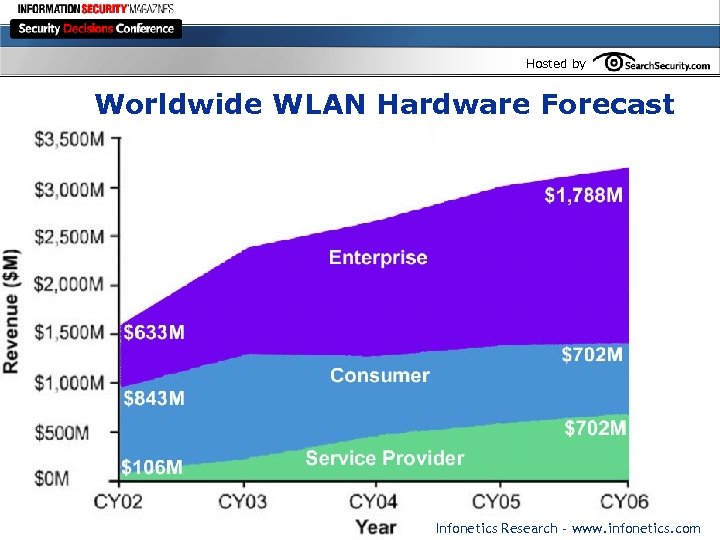 Hosted by Worldwide WLAN Hardware Forecast Infonetics Research - www. infonetics. com