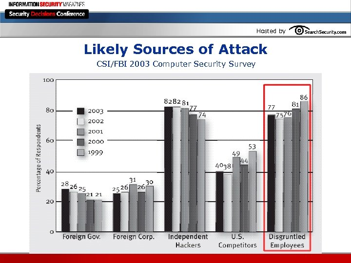 Hosted by Likely Sources of Attack CSI/FBI 2003 Computer Security Survey