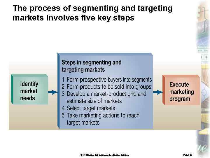 The process of segmenting and targeting markets involves five key steps © 2004 Mc.