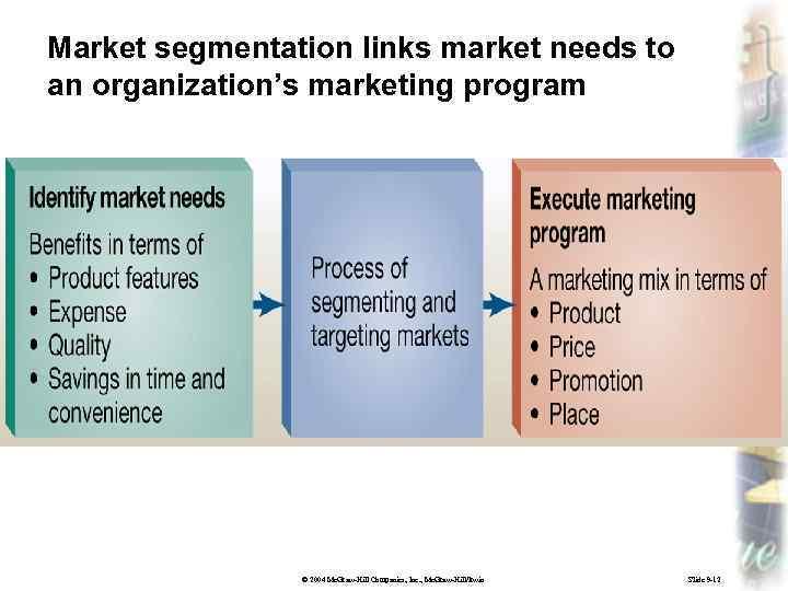 Market segmentation links market needs to an organization's marketing program © 2004 Mc. Graw-Hill