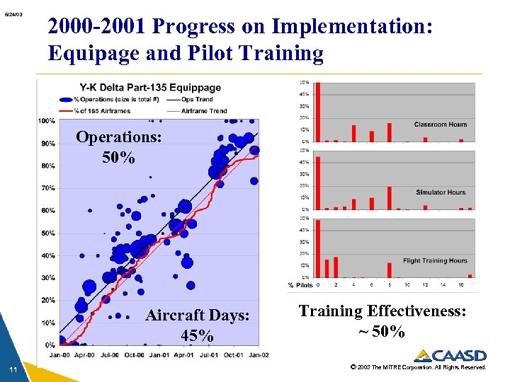 6/24/03 2000 -2001 Progress on Implementation: Equipage and Pilot Training Operations: 50% Aircraft Days: