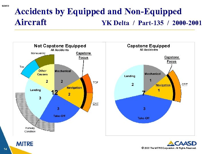 6/24/03 Accidents by Equipped and Non-Equipped Aircraft YK Delta / Part-135 / 2000 -2001