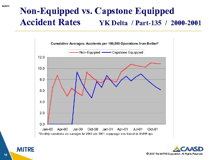 6/24/03 16 Non-Equipped vs. Capstone Equipped Accident Rates YK Delta / Part-135 / 2000
