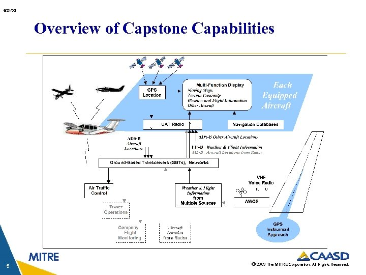 6/24/03 Overview of Capstone Capabilities 5 © 2003 The MITRE Corporation. All Rights Reserved.