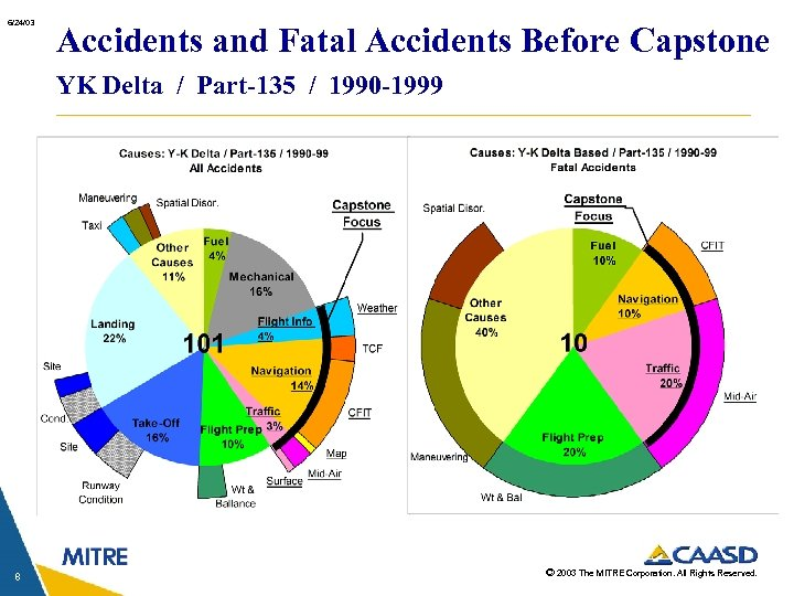 6/24/03 Accidents and Fatal Accidents Before Capstone YK Delta / Part-135 / 1990 -1999