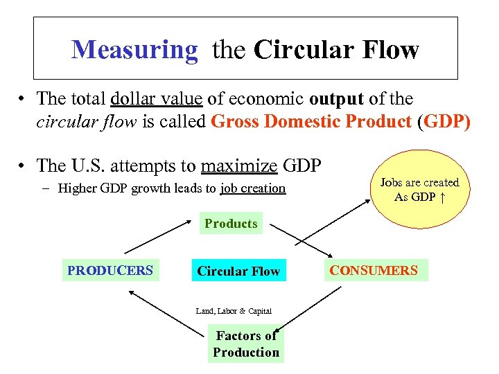 Measuring the Circular Flow • The total dollar value of economic output of the