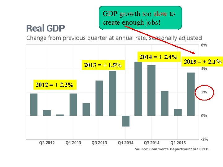 GDP growth too slow to create enough jobs! 2014 = + 2. 4% 2013