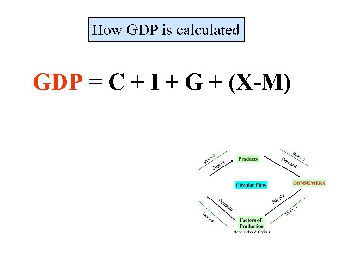 How GDP is calculated GDP = C + I + G + (X-M)