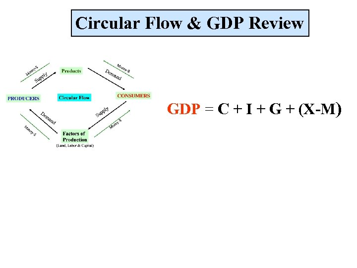 Circular Flow & GDP Review GDP = C + I + G + (X-M)