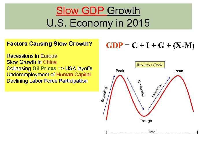Slow GDP Growth U. S. Economy in 2015 Factors Causing Slow Growth? Recessions in