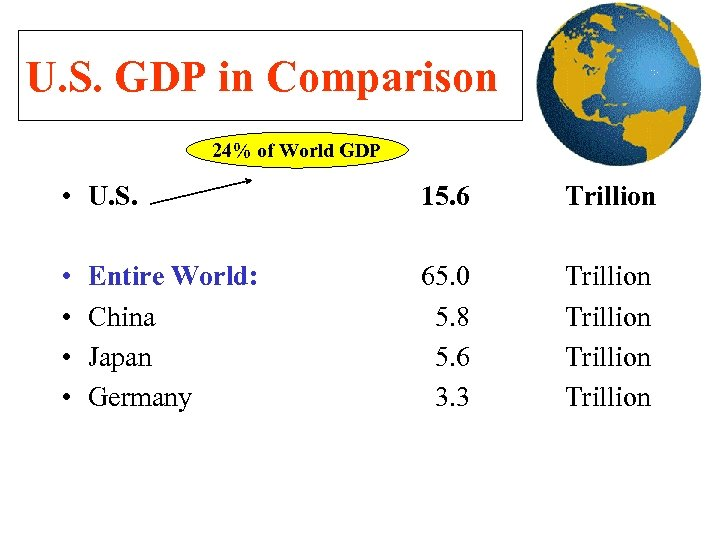 U. S. GDP in Comparison 24% of World GDP • U. S. 15. 6
