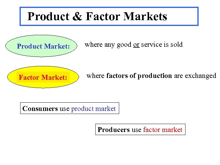 Product & Factor Markets Product Market: where any good or service is sold Factor