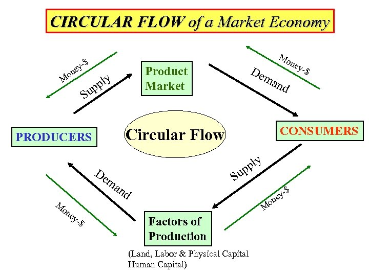 CIRCULAR FLOW of a Market Economy -$ ey on M up S De m