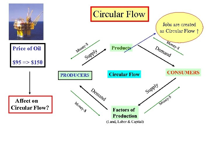 Circular Flow Jobs are created as Circular Flow ↑ Price of Oil $95 =>
