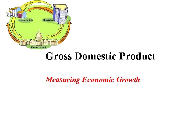 Gross Domestic Product Measuring Economic Growth