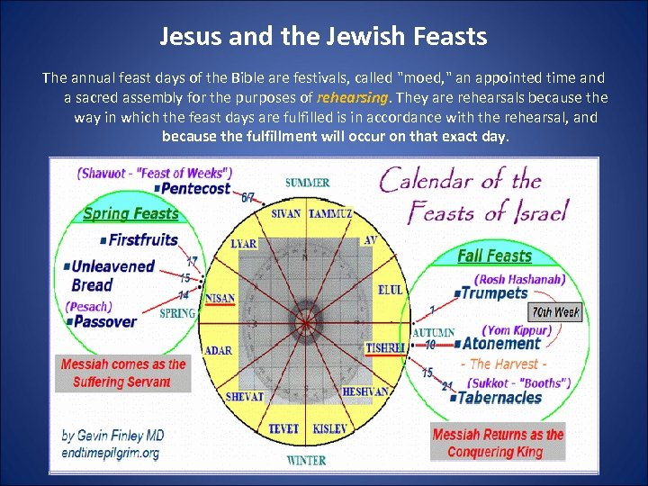 Jesus and the Jewish Feasts The annual feast days of the Bible are festivals,