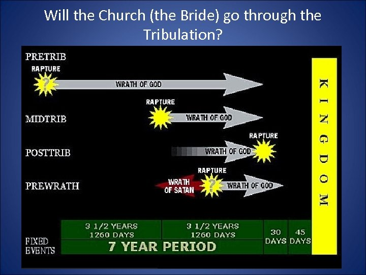 Will the Church (the Bride) go through the Tribulation?