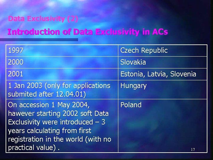 Data Exclusivity (2) Introduction of Data Exclusivity in ACs 1997 Czech Republic 2000 Slovakia