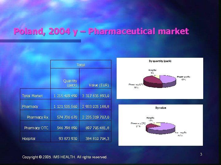 Poland, 2004 y – Pharmaceutical market Total Quantity (pack) Value (EUR) Total Market 1