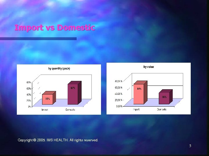 Import vs Domestic Copyright © 2005. IMS HEALTH. All rights reserved. 5