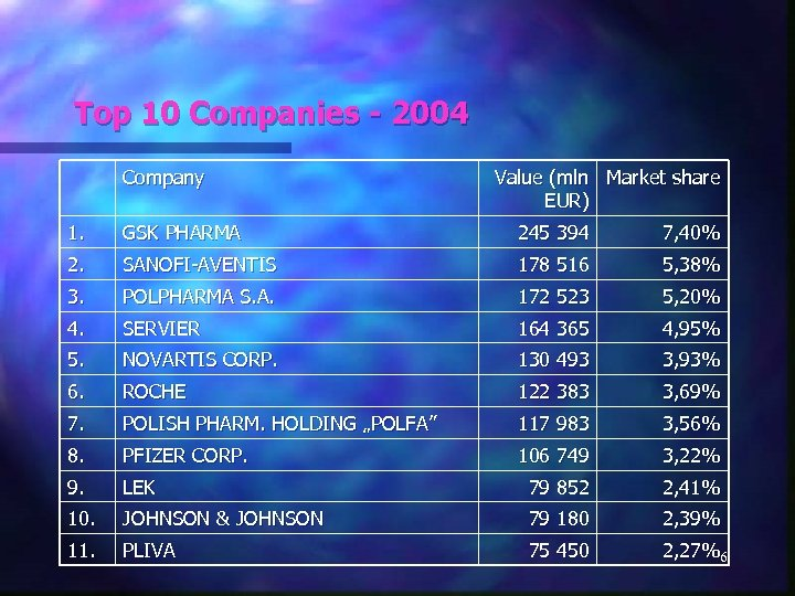 Top 10 Companies - 2004 Company Value (mln Market share EUR) 1. GSK PHARMA