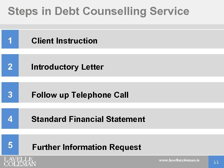 Steps in Debt Counselling Service 1 Client Instruction 2 Introductory Letter 3 Follow up