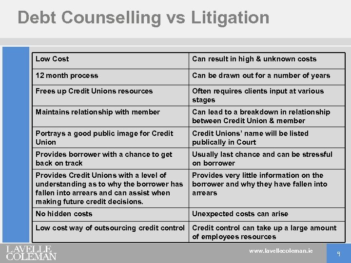 Debt Counselling vs Litigation Low Cost Can result in high & unknown costs 12