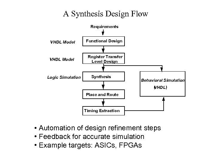 A Synthesis Design Flow Requirements VHDL Model Functional Design VHDL Model Register Transfer Level